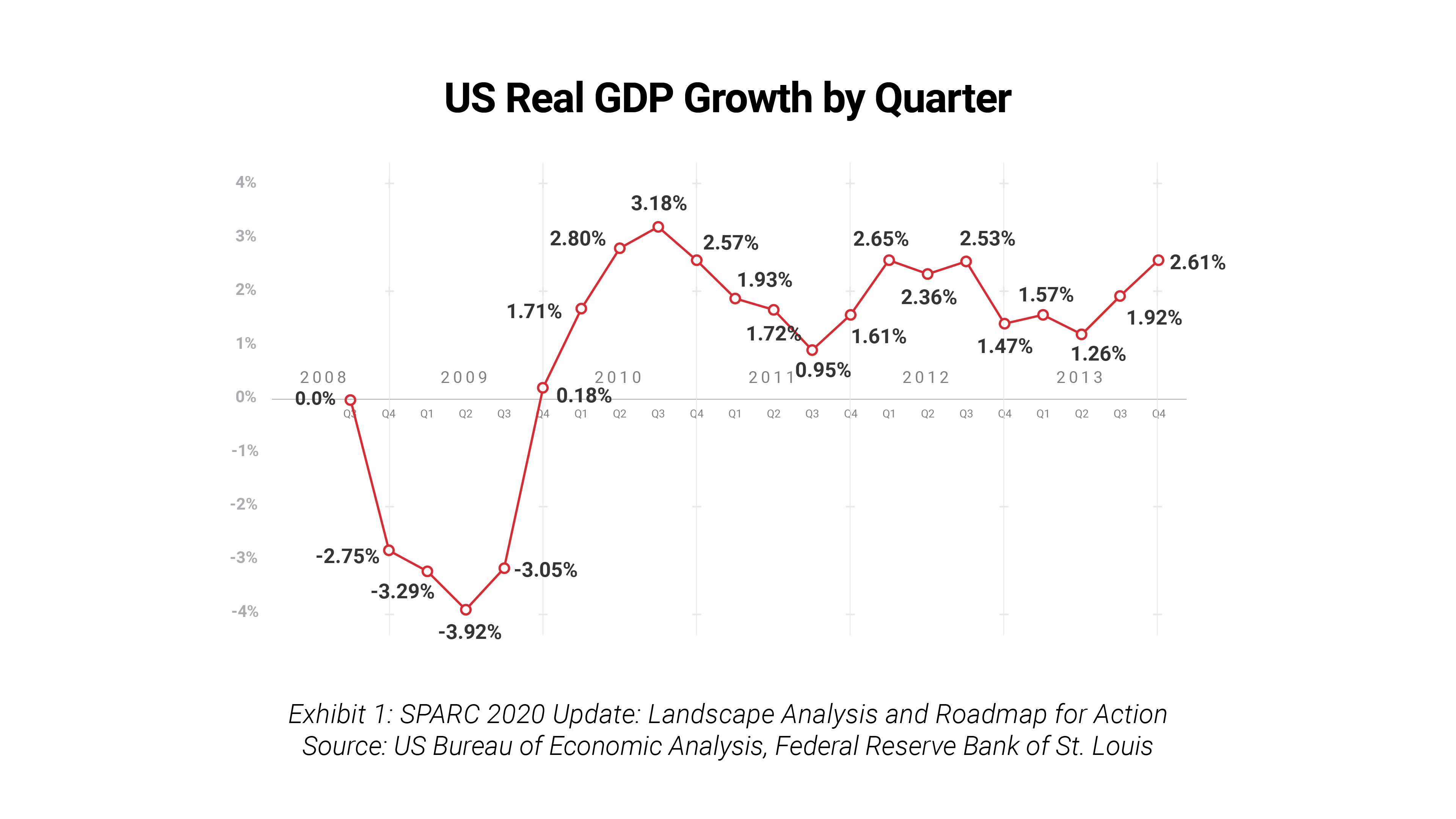 Exhibit 1: US Real GDP Growth by Quarter, 2008-2013