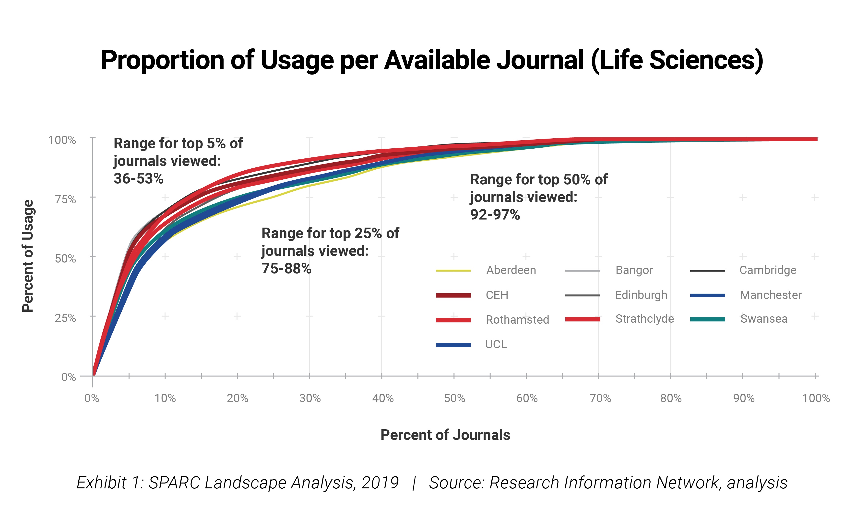 Life Sciences: Proportion of Usage per Available Journals