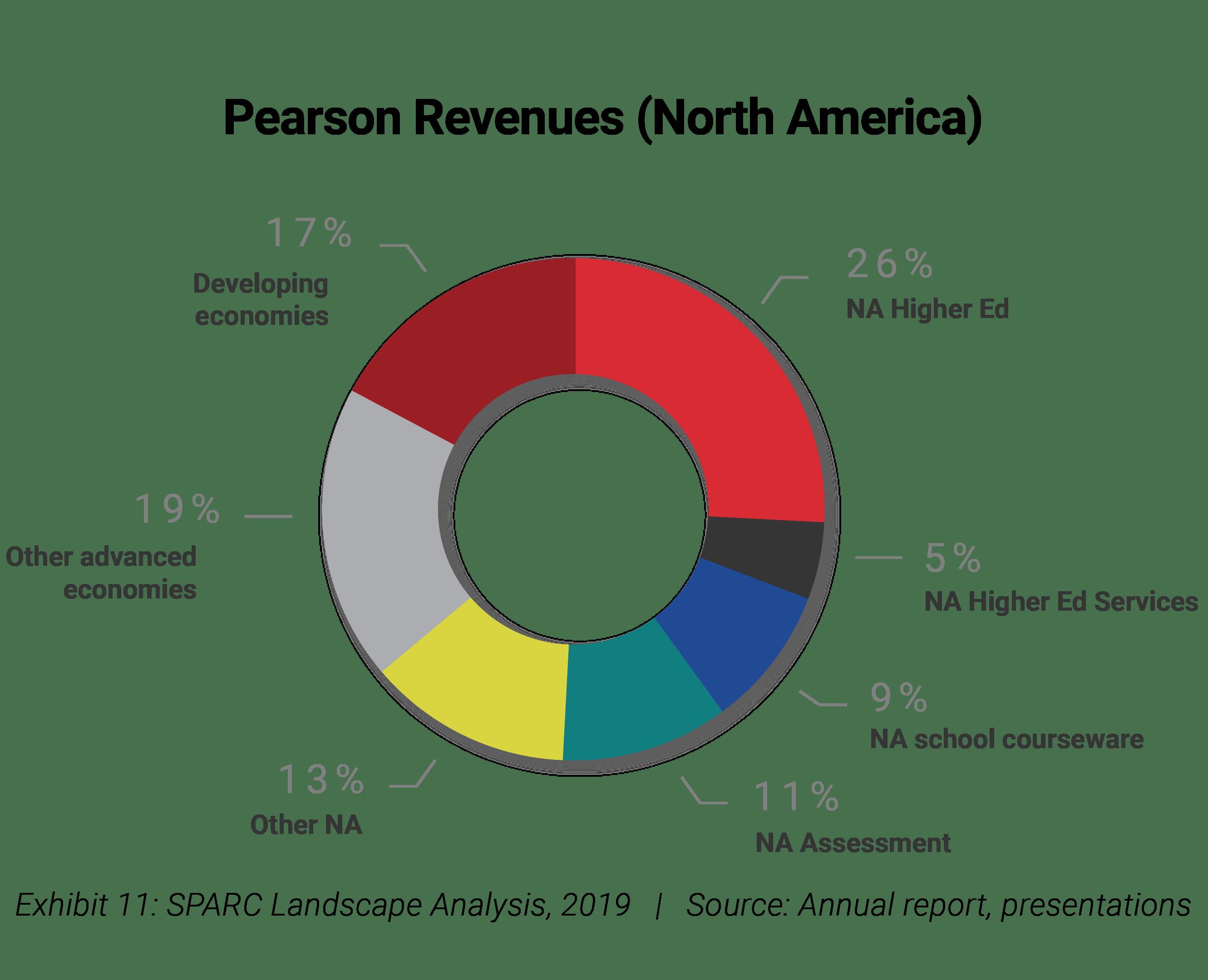 pearson revenues north america