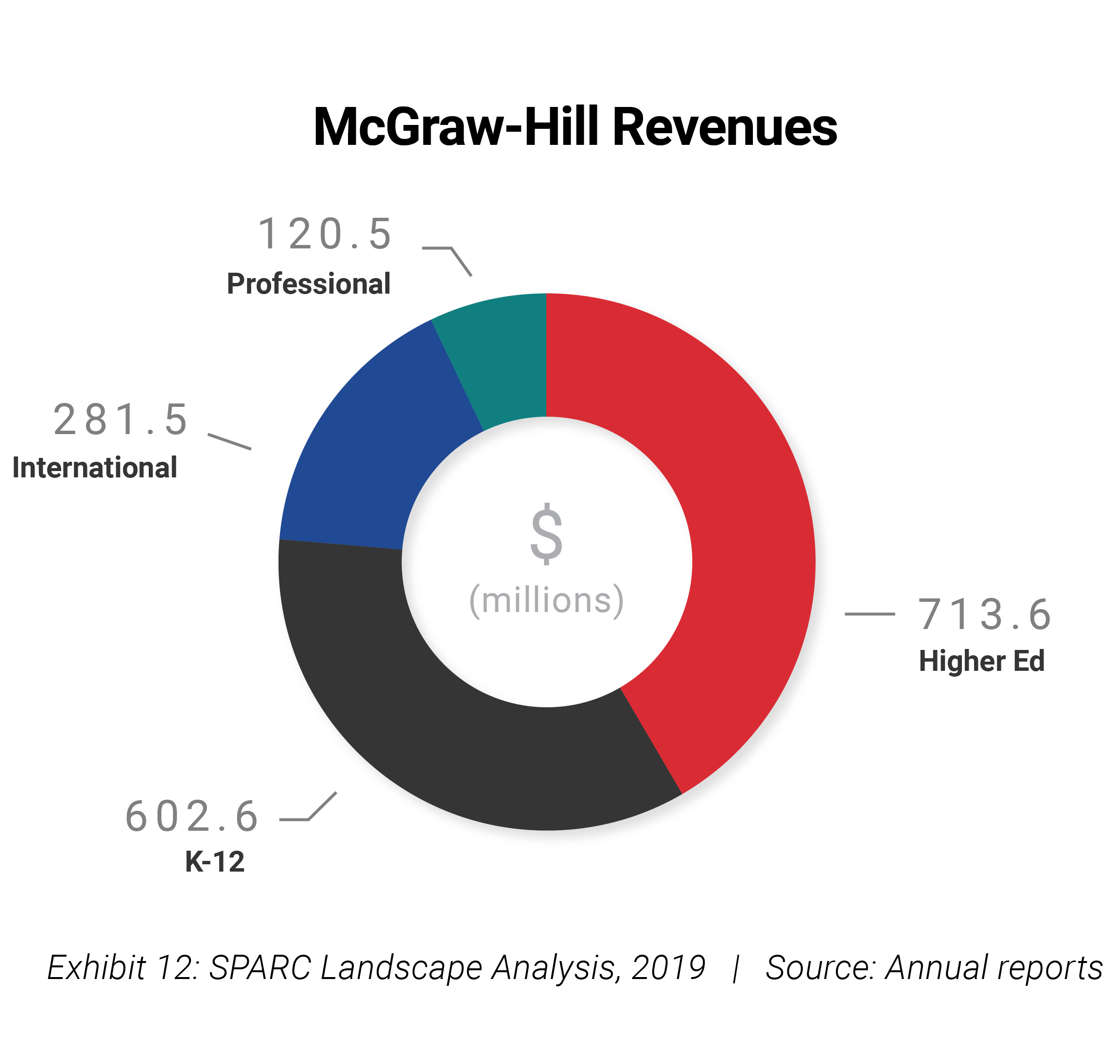 mcgraw hill revenue