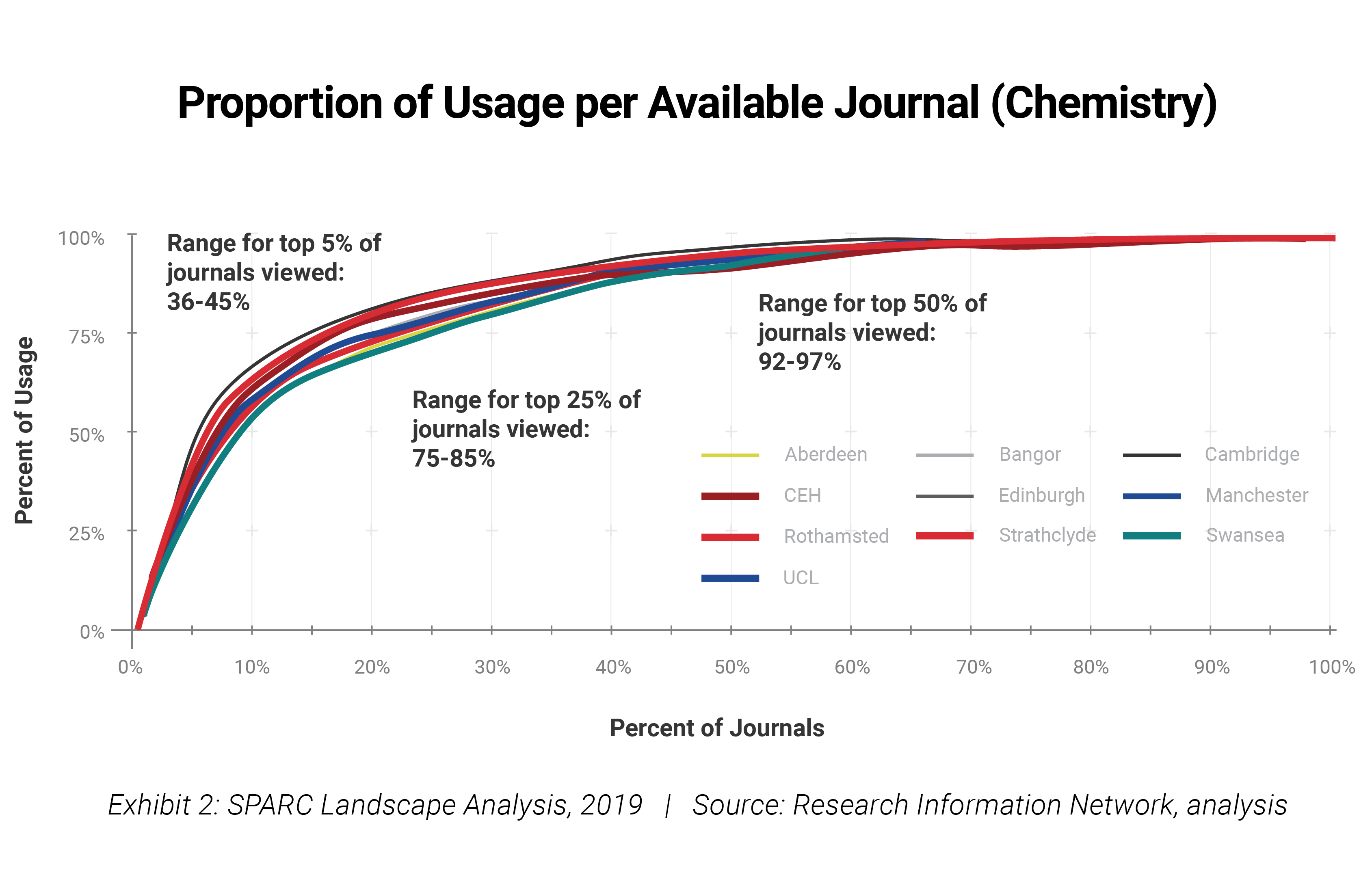 Proportion of Usage per Available Journal (Chemistry)