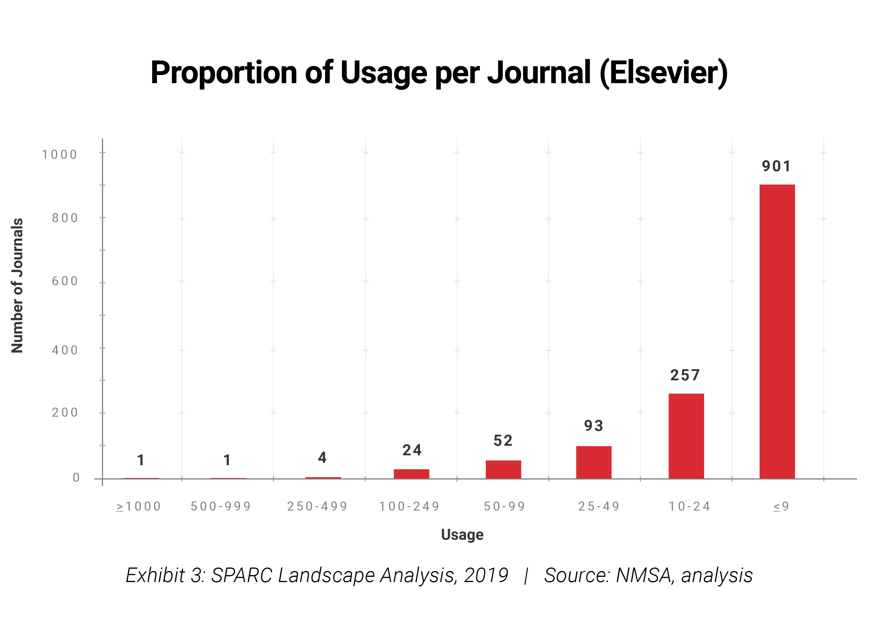 Proportion of Usage per Journal (Elsevier)