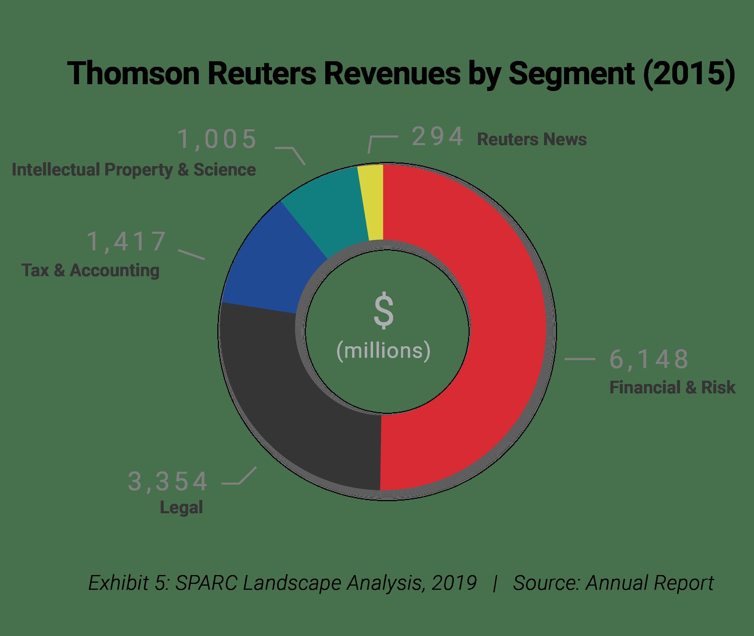 Thompson Reuters Revenue by Segment