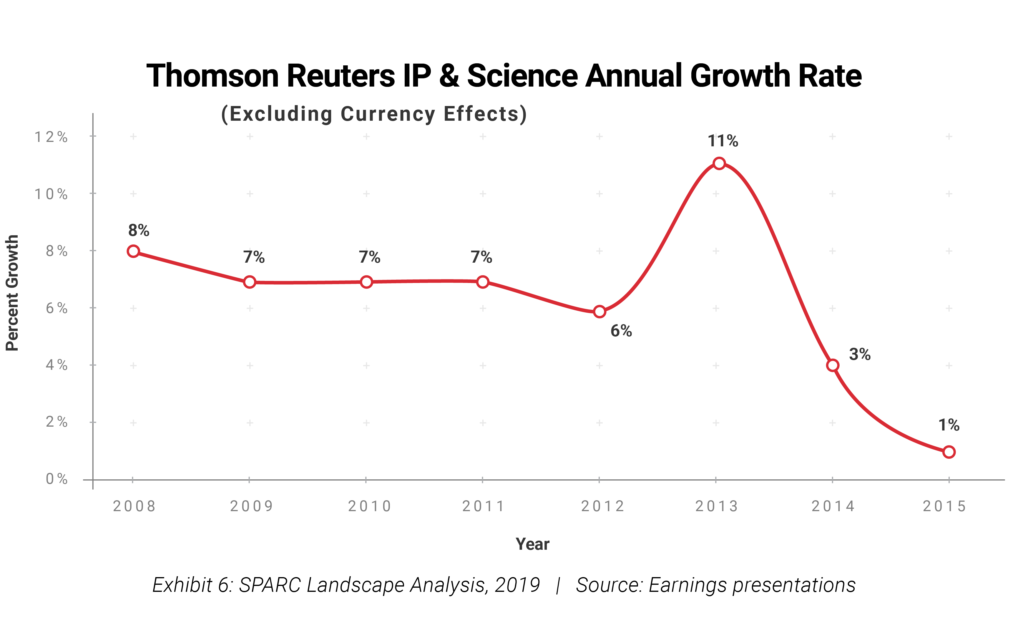 Thompson Reuters' IP & Science Annual Growth Rate