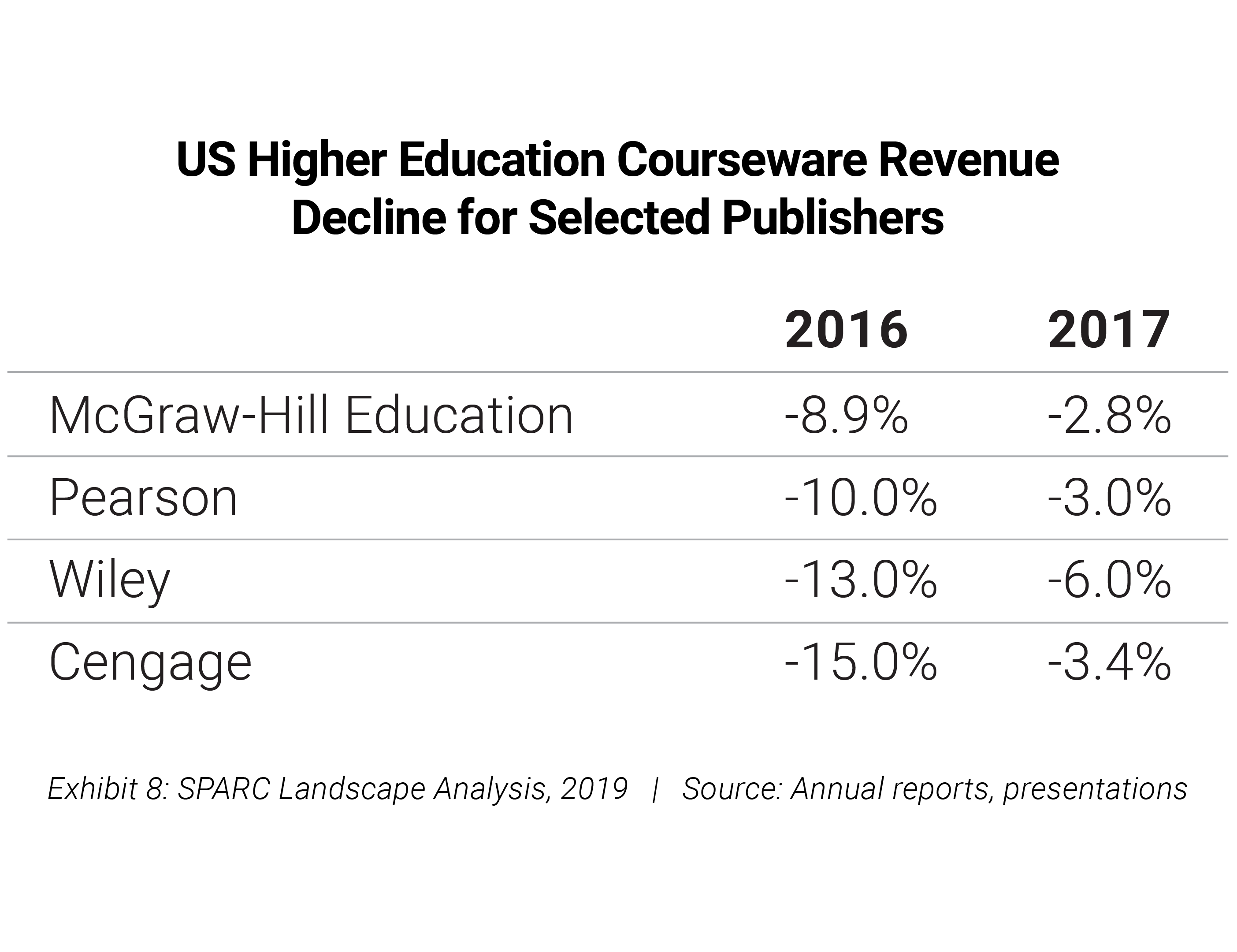 US Higher Education courseware revenue by publisher