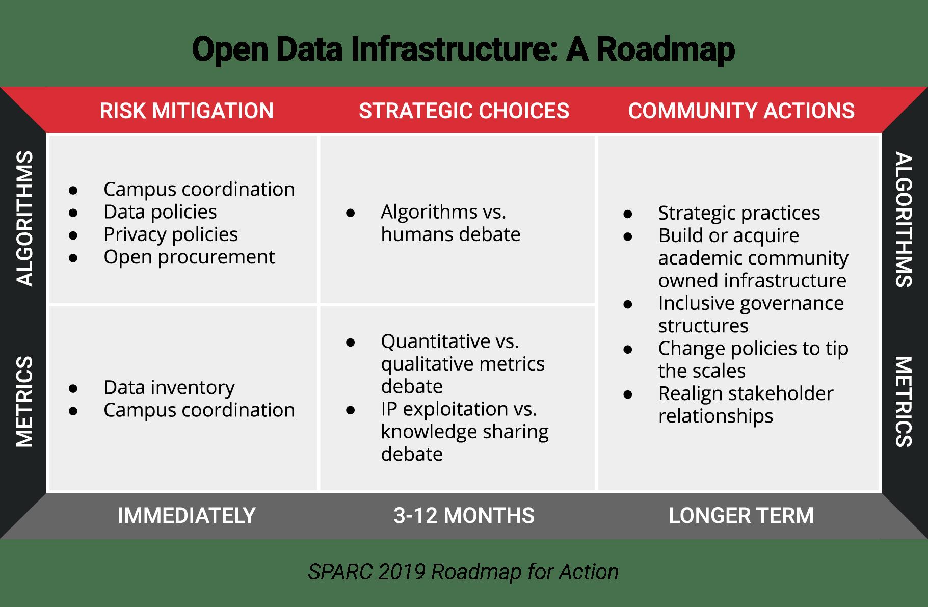open data infrastructure